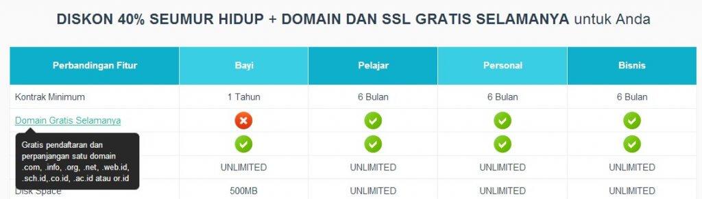 niagahoster-domain-gratis-selamanya